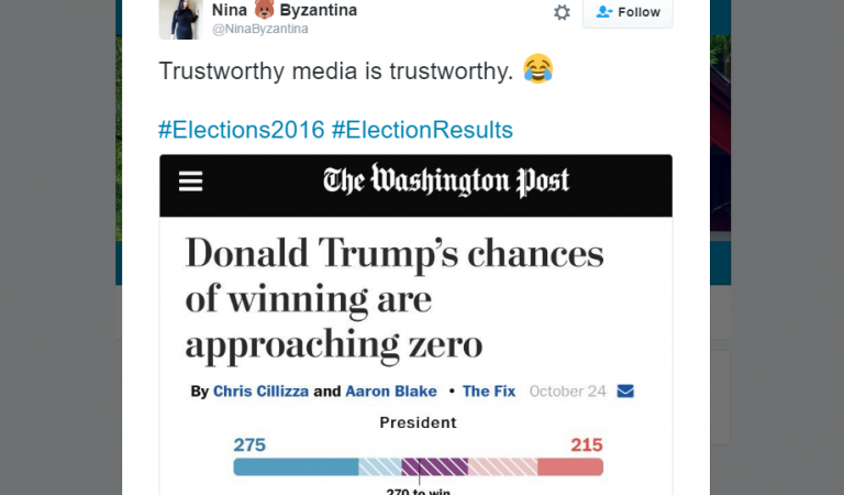 Trump's triumph in tweets: Top happiest and shocked reactions from the 2016 US election